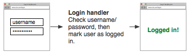 User enters username and password, then is logged in.