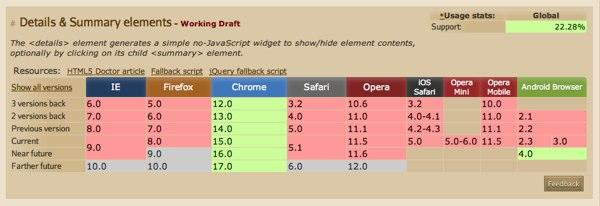 快速入门:HTML5强大的Details元素