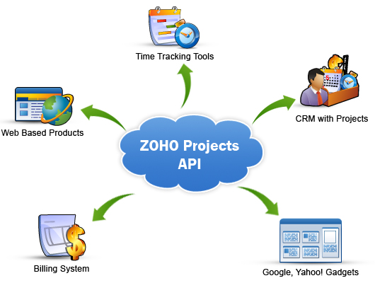 API Visualization