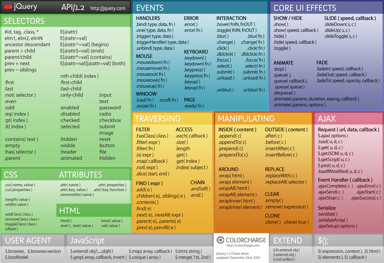 jQuery Cheat Sheet