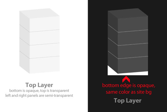 The top casing to complete the 3D animated graph/chart using jQuery and CSS