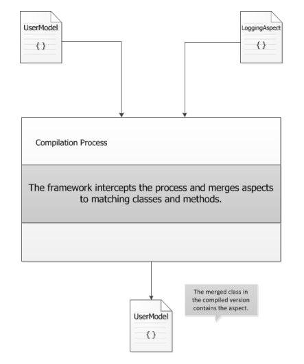 advanced c programming concepts pdf