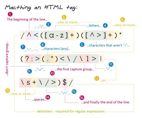 Matching an HTML tag