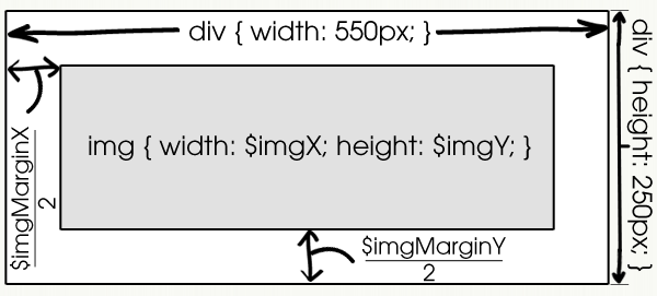 Diagram of Padding / Element Measurements
