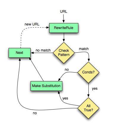mod_rewrite flow chart