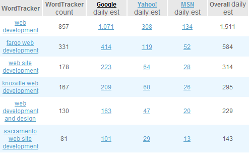 SEOBook Keyword Suggestions