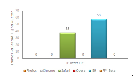 IEBeatz Benchmark Results