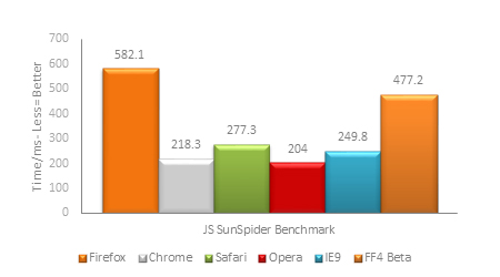 SunSpider Benchmark Results