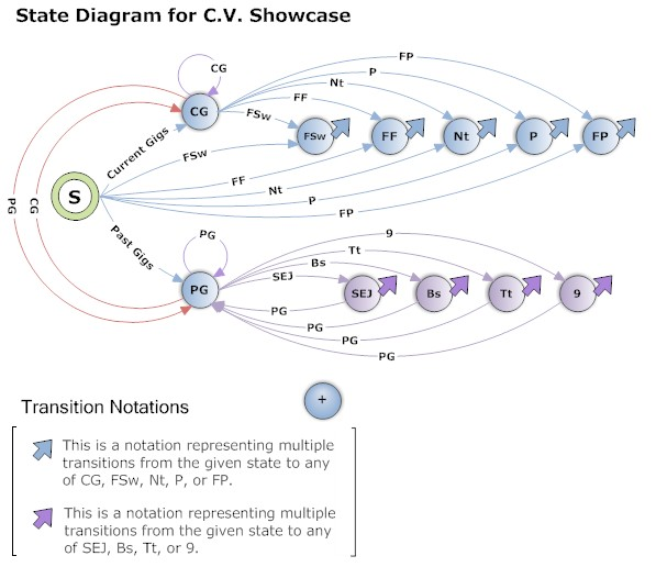 how using state diagrams can make you a better web coder   iwcn    a few notes about this diagram